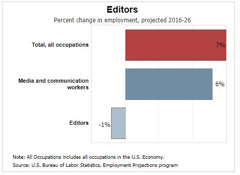 job-outlooks-for-professional-writing_editior_editing_post-graduation
