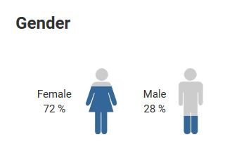 payscale dot com gender demo